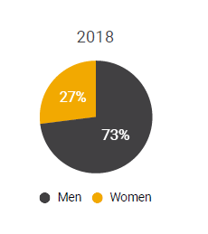 2018 pie chart showing the number of women owned small businesses compared to businesses owned by men